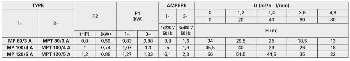 مشخصات پمپ افقی سری MP/A