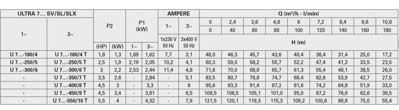 مشخصات پمپ سری ULTRA SV پنتاکس PENTAX